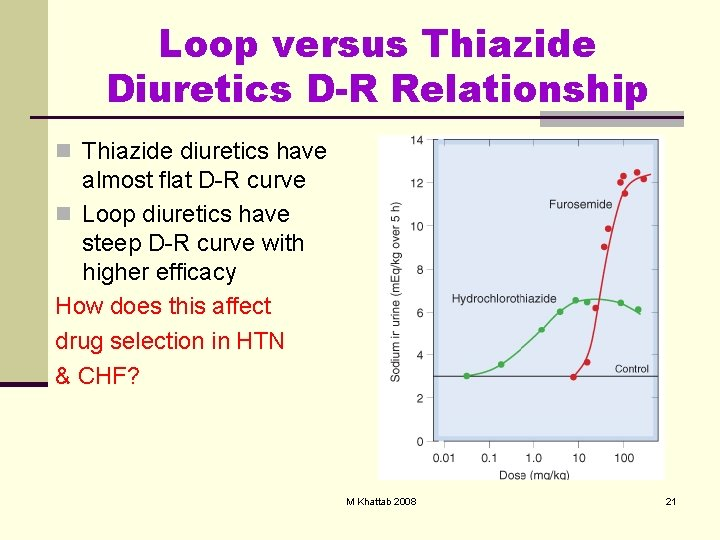 Loop versus Thiazide Diuretics D-R Relationship n Thiazide diuretics have almost flat D-R curve