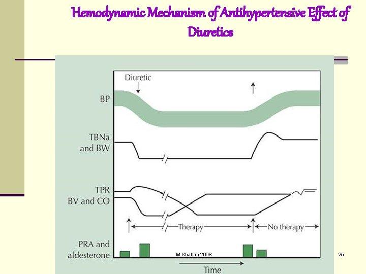 Hemodynamic Mechanism of Antihypertensive Effect of Diuretics M Khattab 2008 25