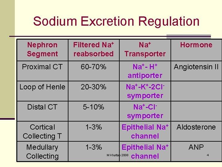 Sodium Excretion Regulation Nephron Segment Filtered Na+ reabsorbed Na+ Transporter Hormone Proximal CT 60