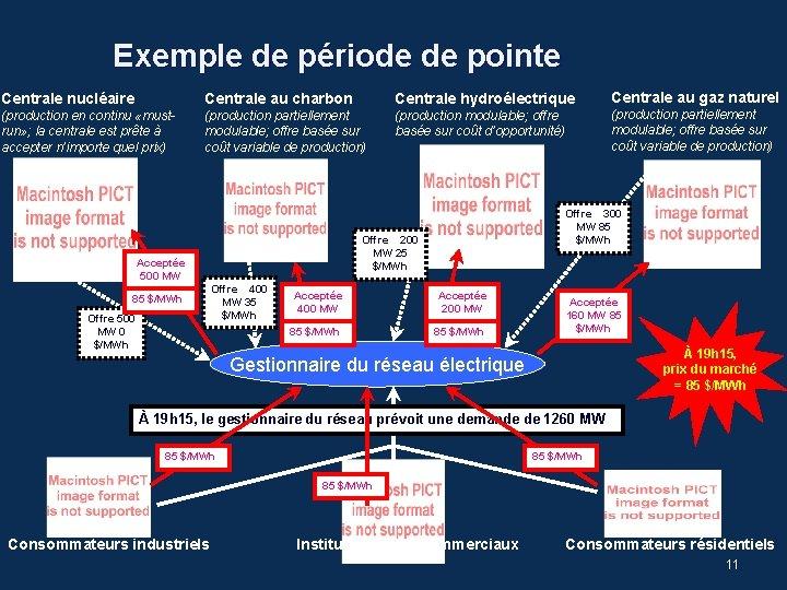 Exemple de période de pointe Centrale nucléaire Centrale au charbon Centrale hydroélectrique (production en