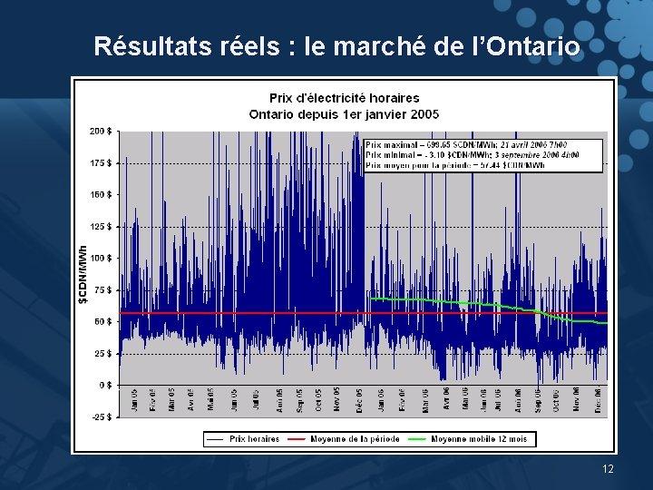 Résultats réels : le marché de l'Ontario 12