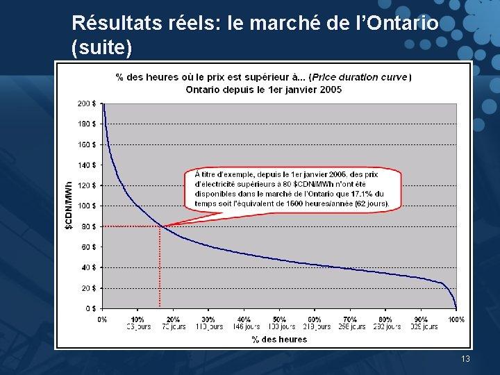 Résultats réels: le marché de l'Ontario (suite) 13