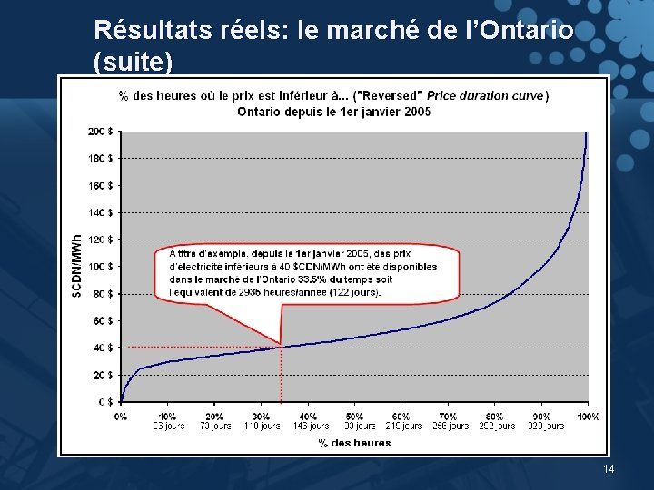 Résultats réels: le marché de l'Ontario (suite) 14