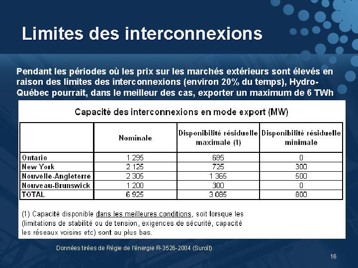 Limites des interconnexions Pendant les périodes où les prix sur les marchés extérieurs sont