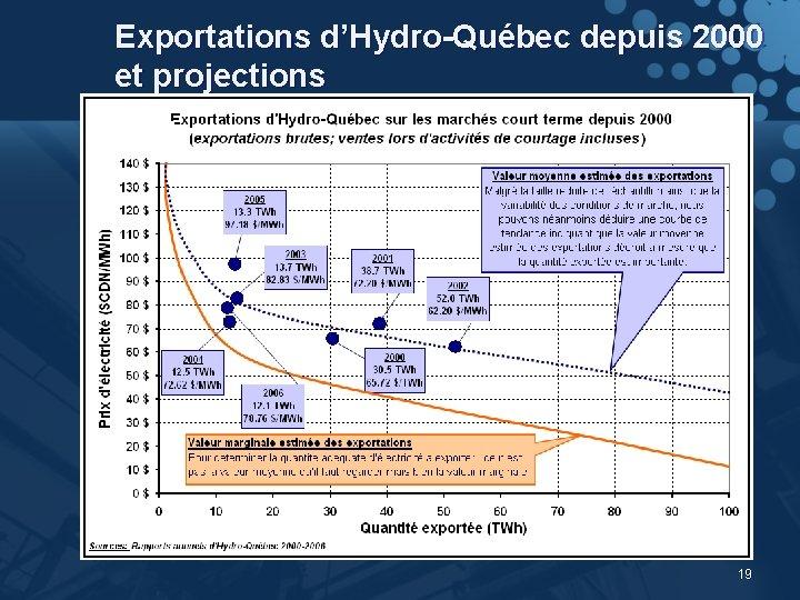Exportations d'Hydro-Québec depuis 2000 et projections 19
