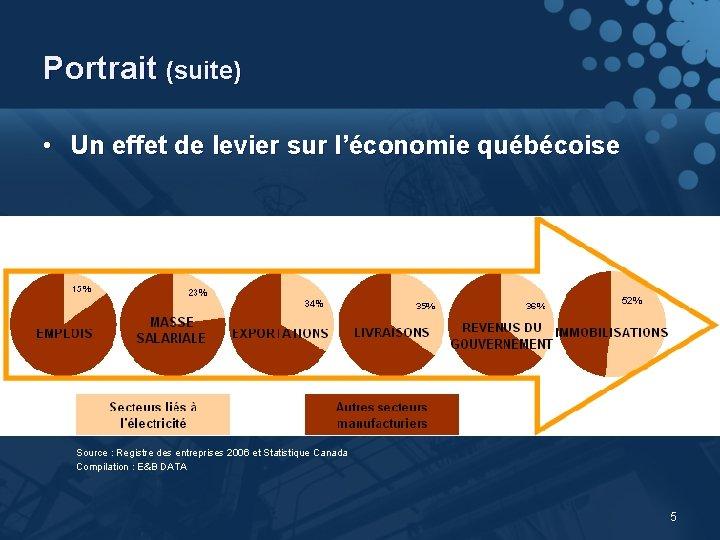 Portrait (suite) • Un effet de levier sur l'économie québécoise Source : Registre des