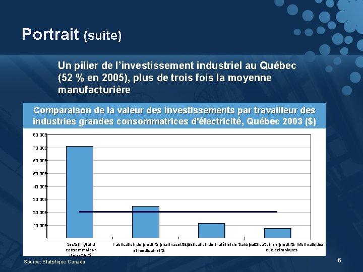 Portrait (suite) Un pilier de l'investissement industriel au Québec (52 % en 2005), plus
