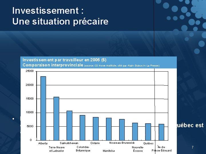 Investissement : Une situation précaire Investissement par travailleur en 2006 ($) Comparaison interprovinciale (source