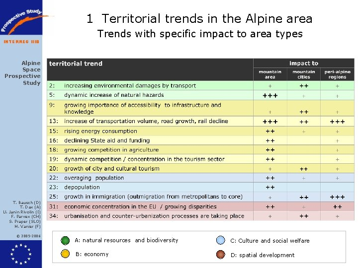 1 Territorial trends in the Alpine area INTERREG IIIB Trends with specific impact to