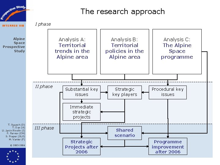 The research approach INTERREG IIIB I phase Analysis A: Territorial trends in the Alpine