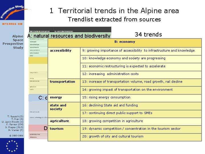 1 Territorial trends in the Alpine area Trendlist extracted from sources INTERREG IIIB Alpine