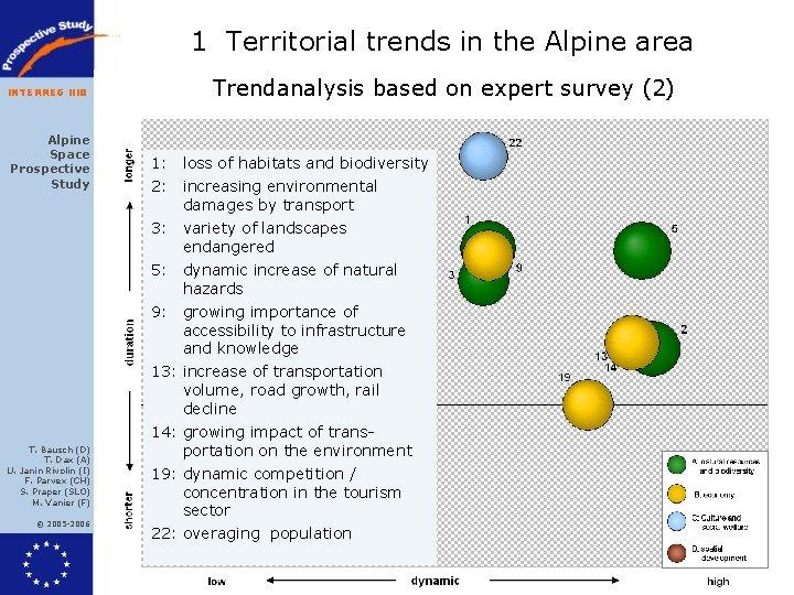 1 Territorial trends in the Alpine area INTERREG IIIB Alpine Space Prospective Study T.