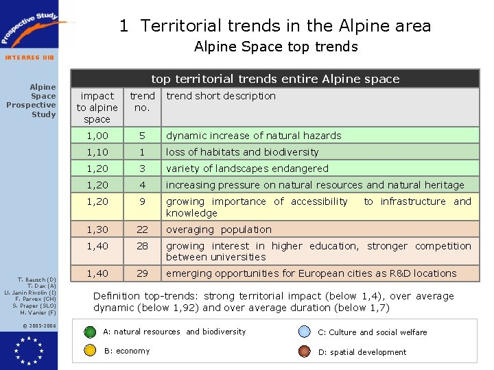 1 Territorial trends in the Alpine area Alpine Space top trends INTERREG IIIB Alpine