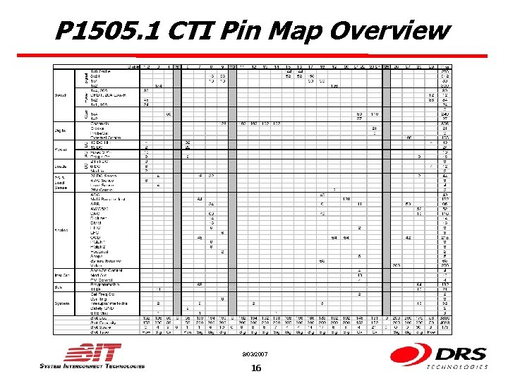P 1505. 1 CTI Pin Map Overview 9/03/2007 16