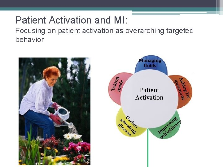 Patient Activation and MI: Focusing on patient activation as overarching targeted behavior Managing fluids