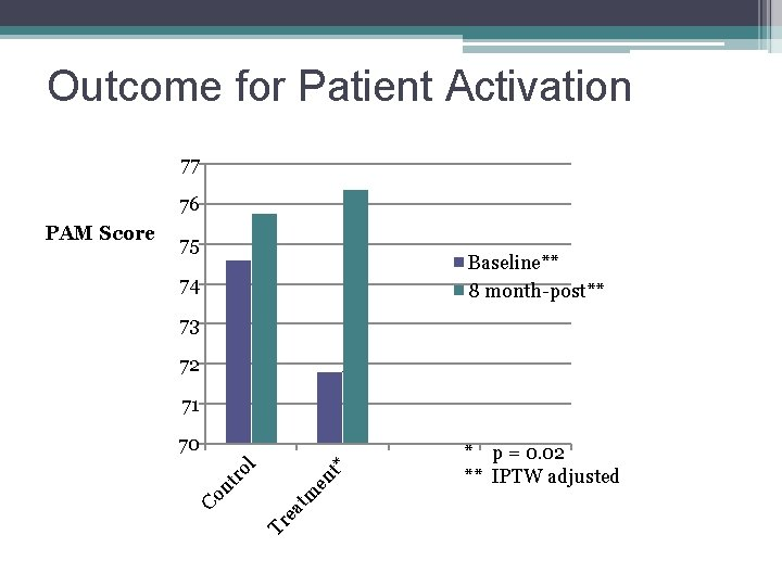 Outcome for Patient Activation 77 76 75 Baseline** 8 month-post** 74 73 72 71