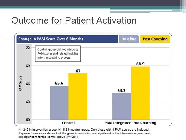 Outcome for Patient Activation