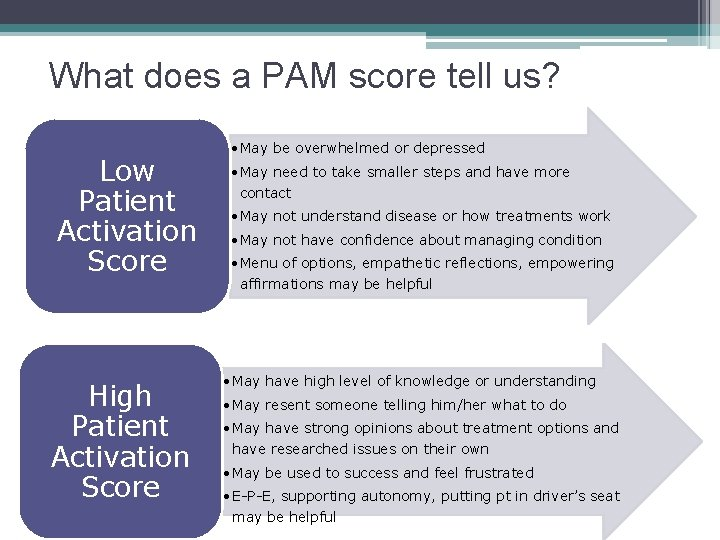 What does a PAM score tell us? Low Patient Activation Score High Patient Activation