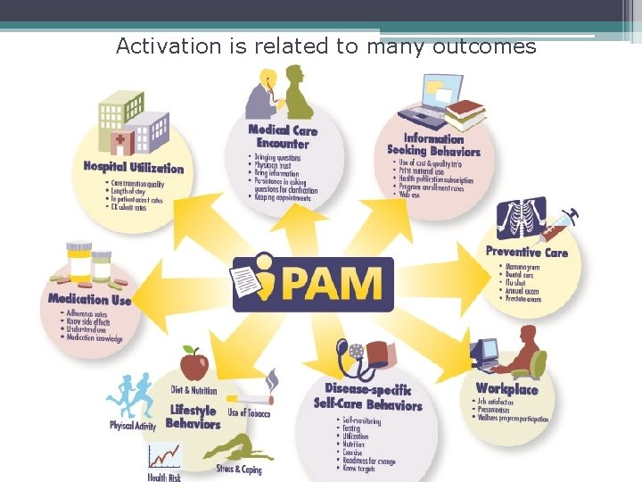 Activation is related to many outcomes
