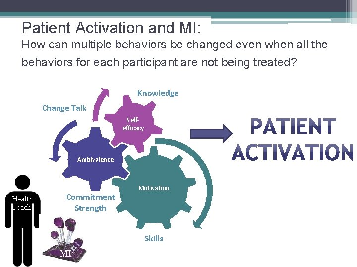Patient Activation and MI: How can multiple behaviors be changed even when all the