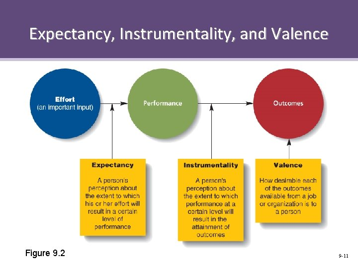 Expectancy, Instrumentality, and Valence Figure 9. 2 9 -11