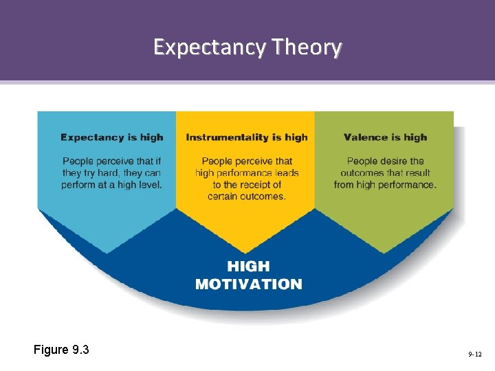 Expectancy Theory Figure 9. 3 9 -12