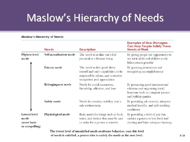 Maslow's Hierarchy of Needs 9 -14