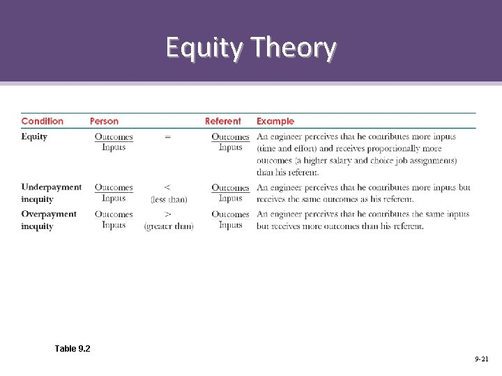 Equity Theory Table 9. 2 9 -21