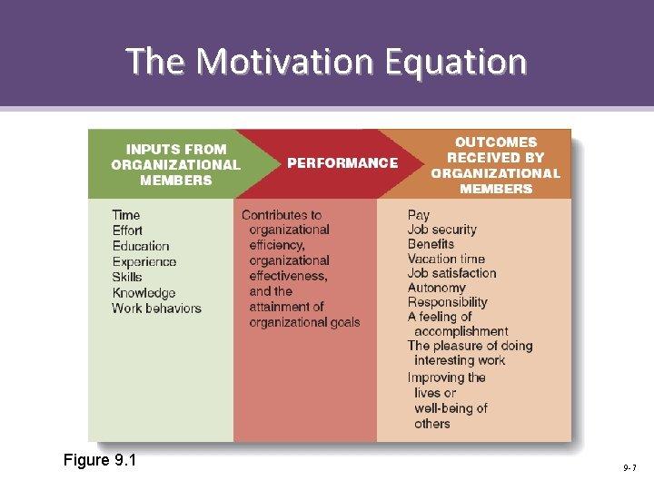 The Motivation Equation Figure 9. 1 9 -7