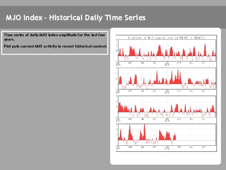 MJO Index – Historical Daily Time Series Time series of daily MJO index amplitude