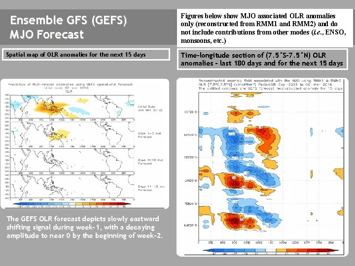 Ensemble GFS (GEFS) MJO Forecast Spatial map of OLR anomalies for the next 15