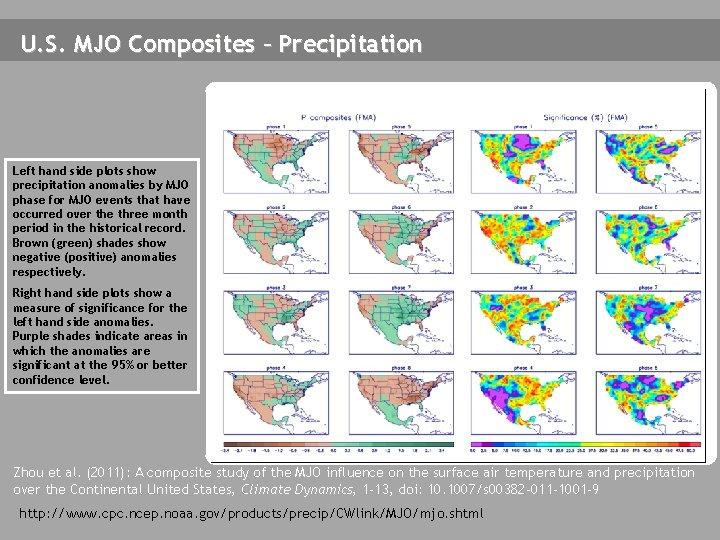 U. S. MJO Composites – Precipitation Left hand side plots show precipitation anomalies by