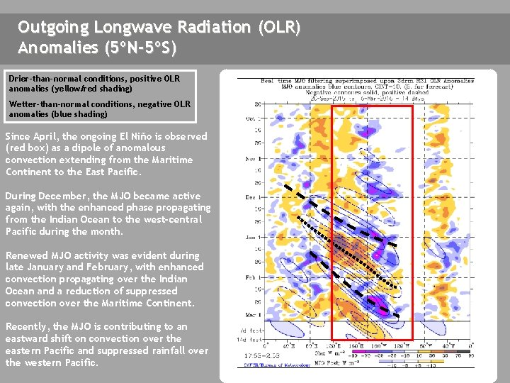 Outgoing Longwave Radiation (OLR) Anomalies (5ºN-5ºS) Drier-than-normal conditions, positive OLR anomalies (yellow/red shading) Wetter-than-normal