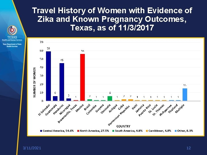 Travel History of Women with Evidence of Zika and Known Pregnancy Outcomes, Texas, as