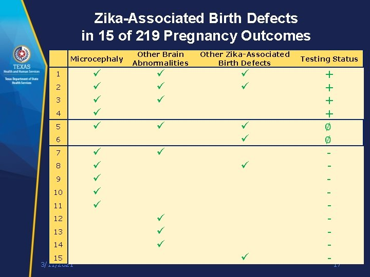 Zika-Associated Birth Defects in 15 of 219 Pregnancy Outcomes Other Brain Abnormalities Other Zika-Associated