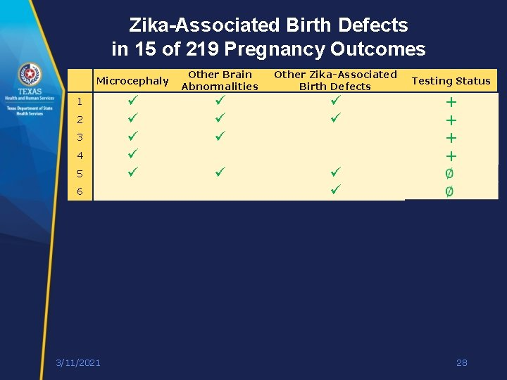 Zika-Associated Birth Defects in 15 of 219 Pregnancy Outcomes Microcephaly 1 2 3 4