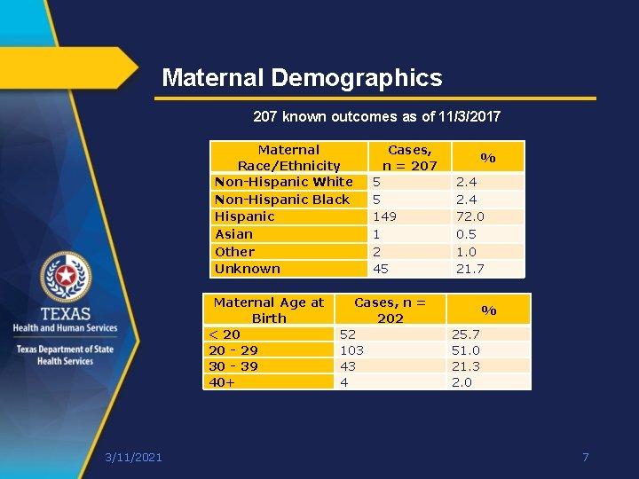 Maternal Demographics 207 known outcomes as of 11/3/2017 Maternal Race/Ethnicity Non-Hispanic White Non-Hispanic Black