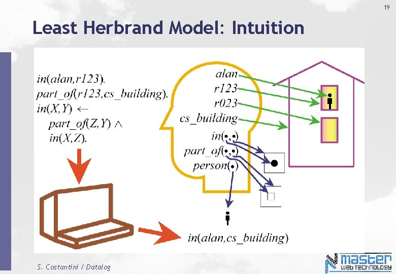 19 Least Herbrand Model: Intuition S. Costantini / Datalog