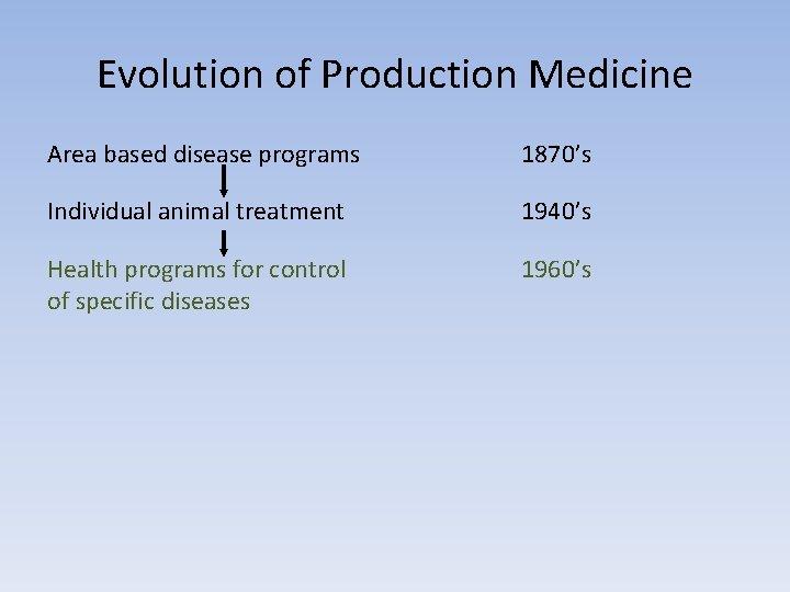 Evolution of Production Medicine Area based disease programs 1870's Individual animal treatment 1940's Health