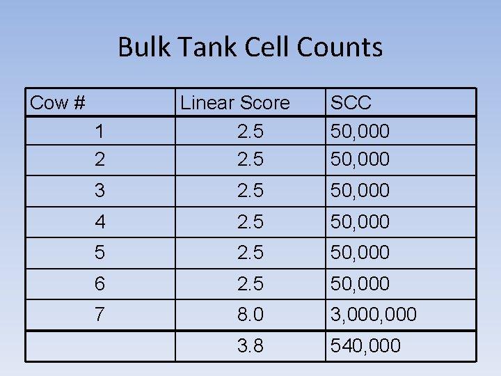 Bulk Tank Cell Counts Cow # 1 2 Linear Score 2. 5 SCC 50,