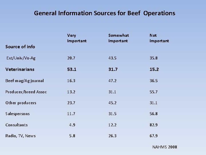 General Information Sources for Beef Operations Source of info Ext/Univ/Vo-Ag Veterinarians Beef mag/Ag journal