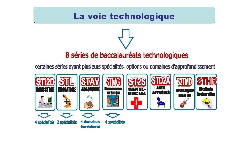 La voie technologique