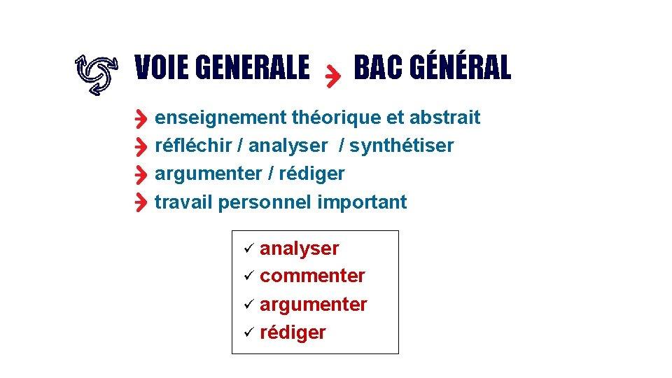 VOIE GENERALE BAC GÉNÉRAL enseignement théorique et abstrait réfléchir / analyser / synthétiser argumenter