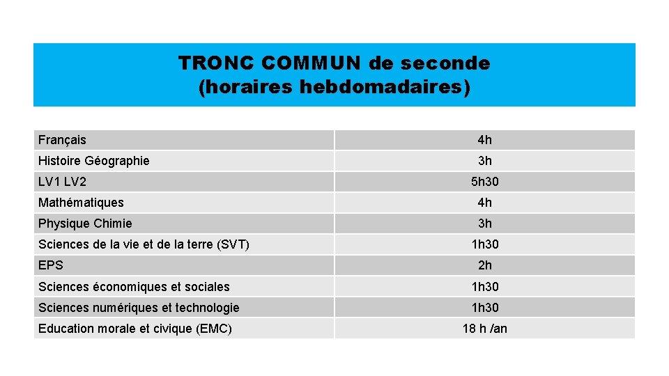 TRONC COMMUN de seconde (horaires hebdomadaires) Français 4 h Histoire Géographie 3 h LV