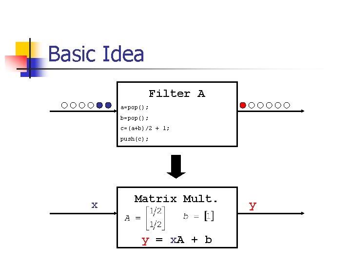 Basic Idea Filter A a=pop(); b=pop(); c=(a+b)/2 + 1; push(c); x Matrix Mult. y