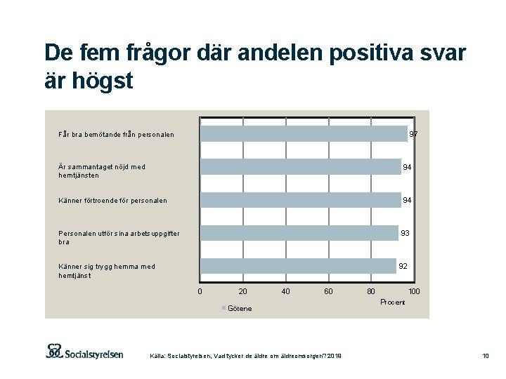 De fem frågor där andelen positiva svar är högst 97 Får bra bemötande från