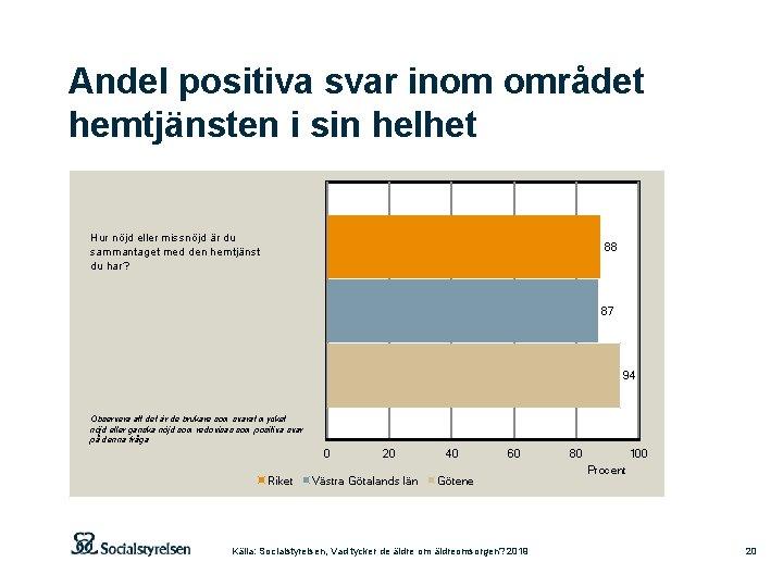 Andel positiva svar inom området hemtjänsten i sin helhet Hur nöjd eller missnöjd är