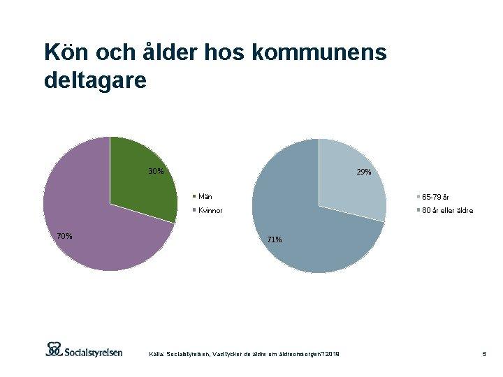 Kön och ålder hos kommunens deltagare 30% 70% 29% Män 65 -79 år Kvinnor