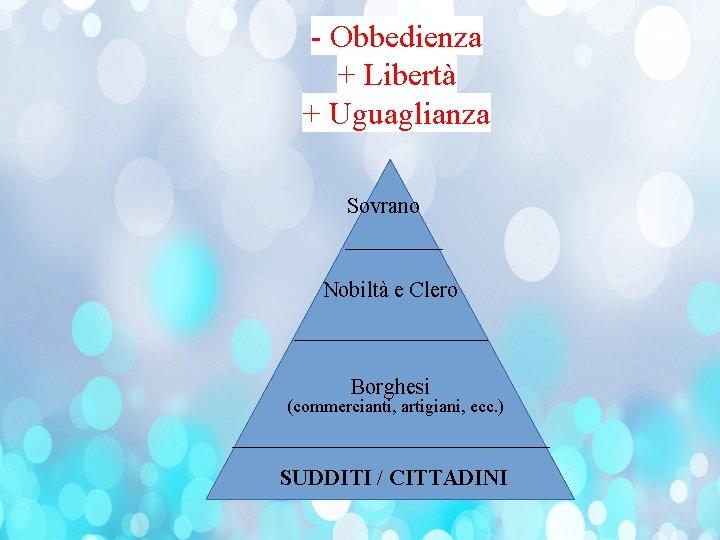 - Obbedienza + Libertà + Uguaglianza Sovrano Nobiltà e Clero Borghesi (commercianti, artigiani, ecc.