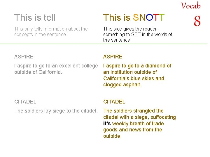 Vocab This is tell This is SNOTT This only tells information about the concepts